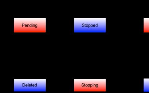 实例状态图