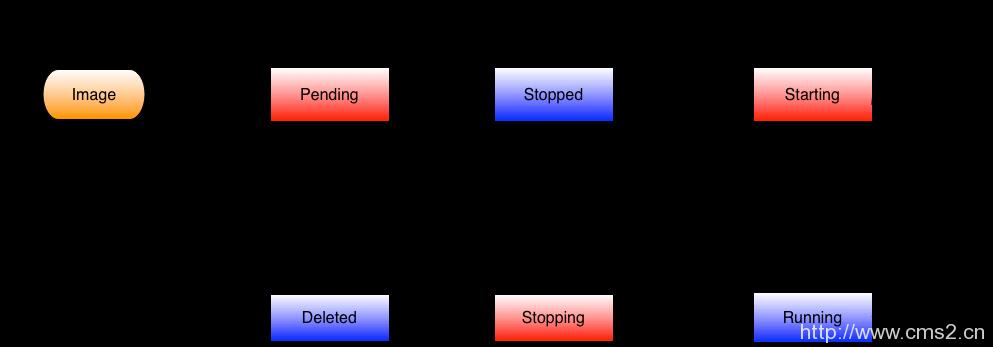 实例状态图插图