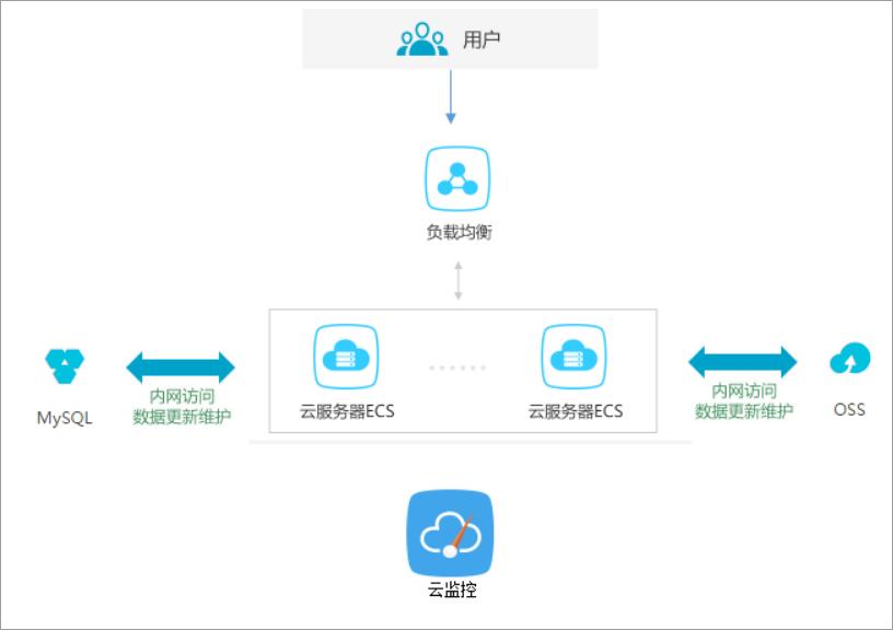 使用云监控监控ECS实例插图