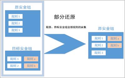 管理安全组规则插图2