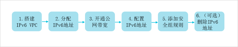 IPv6使用导航插图