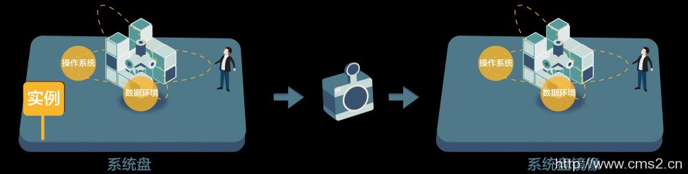 使用快照创建自定义镜像插图
