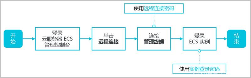 使用管理终端连接Windows实例插图