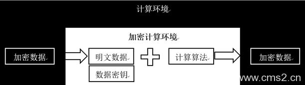 安装SGX-SGX架构