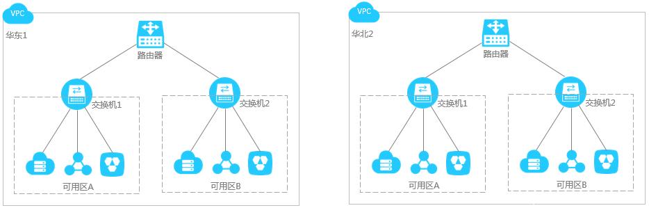 网络规划插图