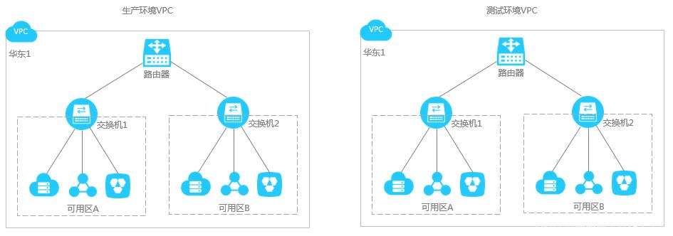 网络规划插图2