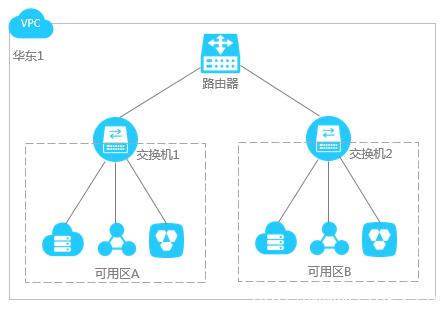 网络规划插图4