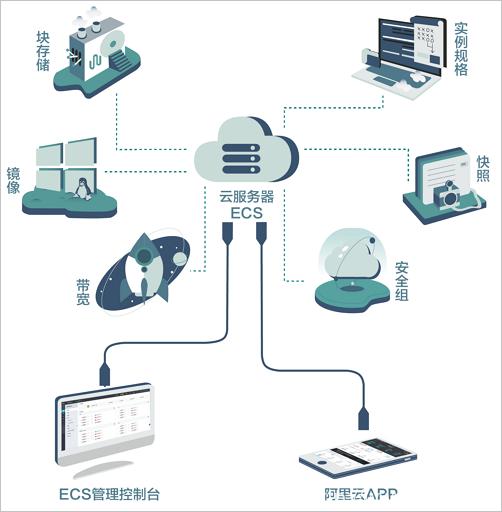 什么是云服务器ECS插图