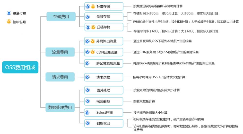 阿里云对象存储OSS是怎么收费的?计量项和计费项都有哪些?插图