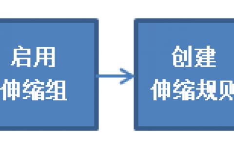 阿里云弹性伸缩流程介绍