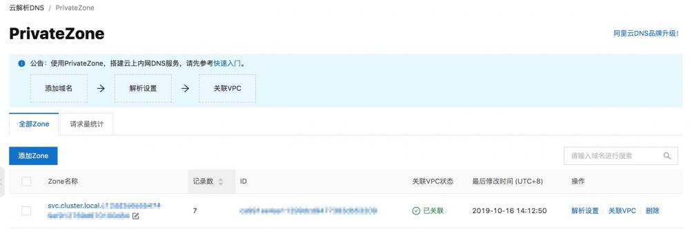 虚拟节点基于云解析 PrivateZone 的服务发现插图2