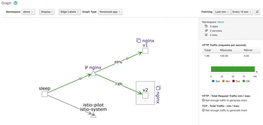 基于Istio实现服务的灰度发布插图38