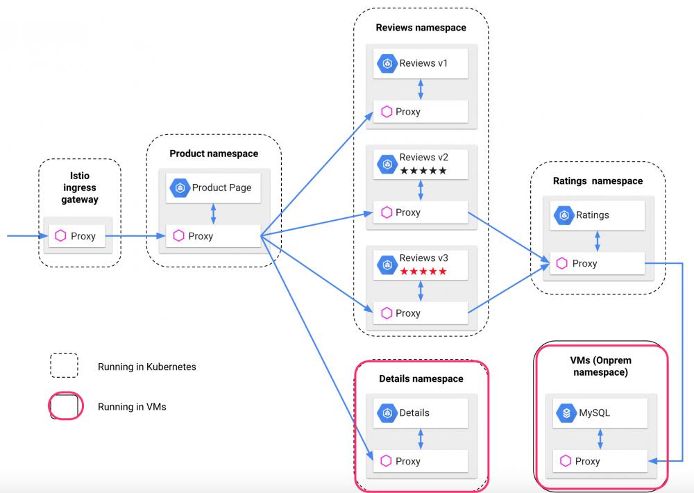 基于Istio实现Kubernetes与ECS上的应用服务混合编排插图