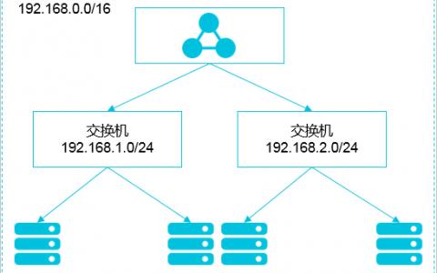 VPC下 Kubernetes 的网络地址段规划