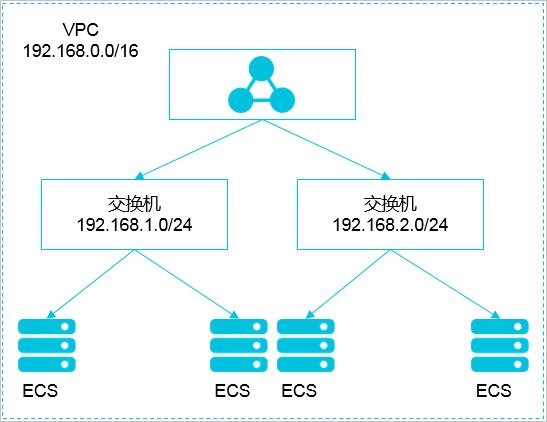 VPC 网段结构
