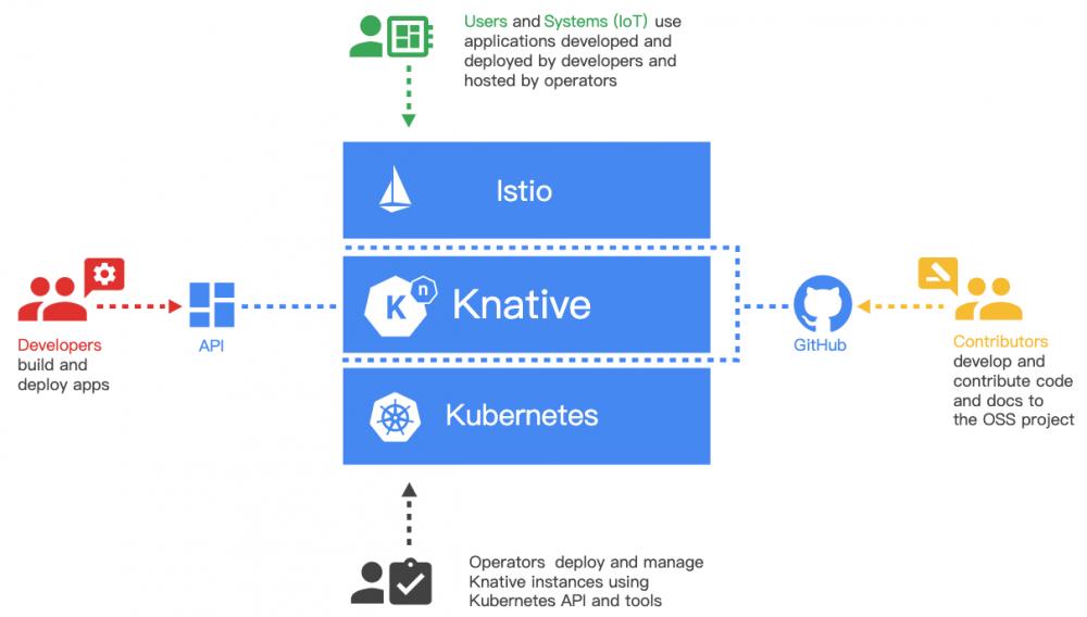 Knative 体系架构
