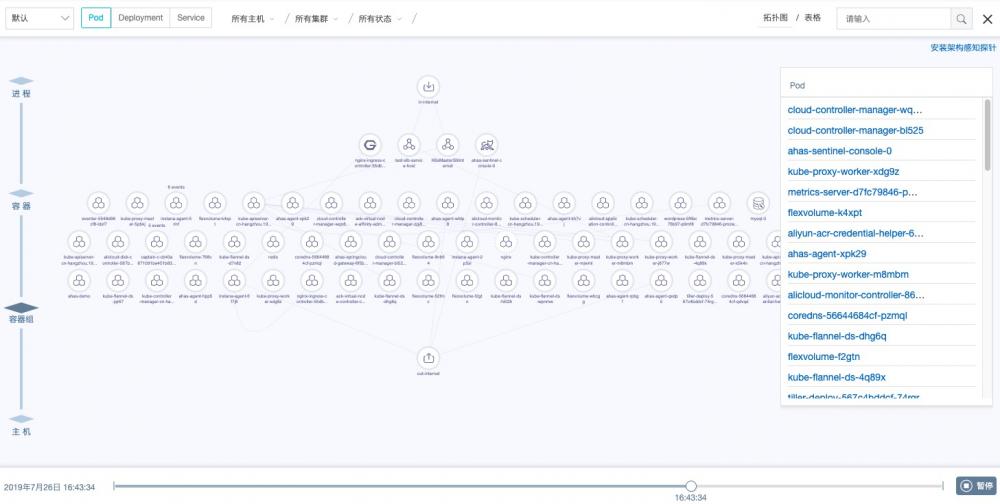 架构感知监控插图6