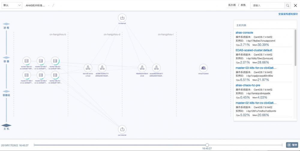 架构感知监控插图10