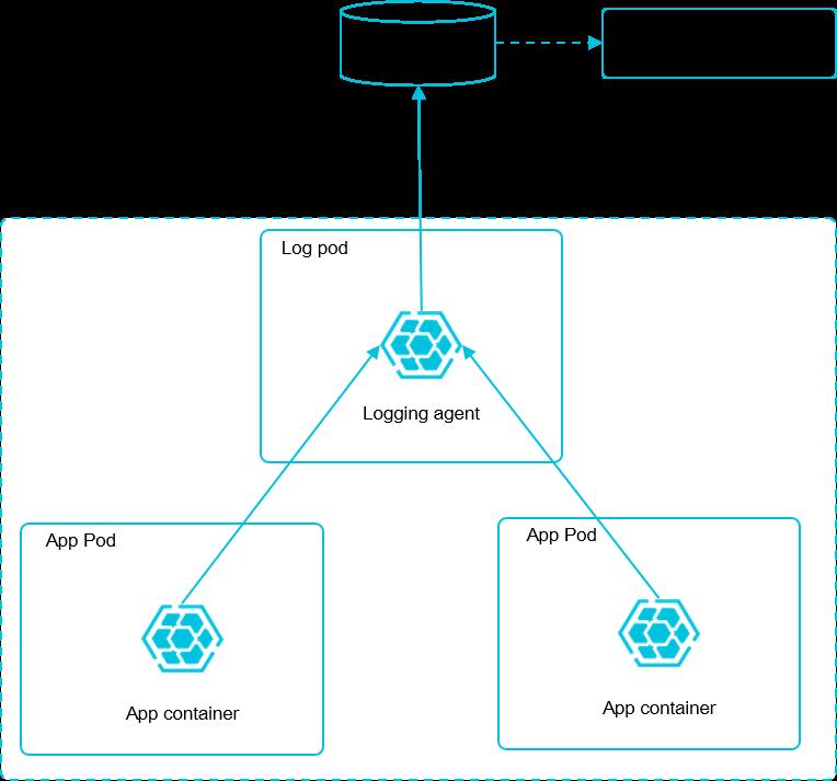 利用 Log-Pilot + Elasticsearch + Kibana 搭建 kubernetes 日志解决方案插图