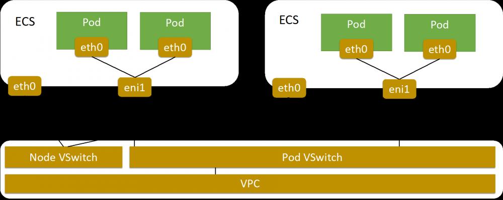 如何使用Terway网络插件插图