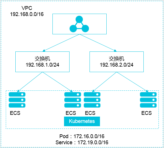 Kubernetes 网段和 VPC 网段关系