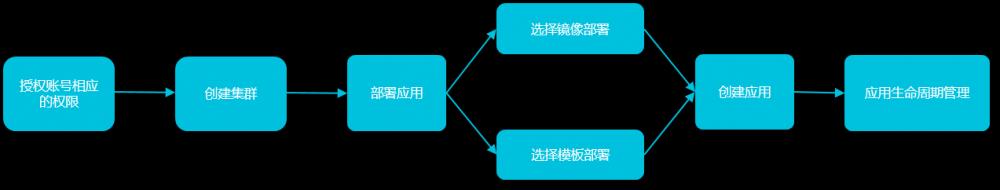 容器服务使用流程