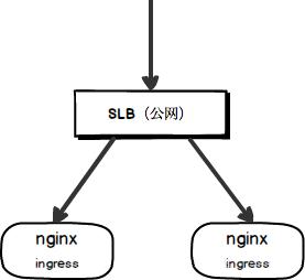 如何配置阿里云容器服务Kubernetes Ingress Controller使用私网SLB