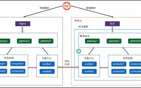 Spring Cloud怎么应用迁移至容器服务ACK