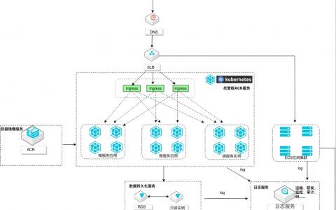 微服务架构日志采集运维管理教程