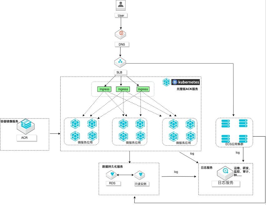 微服务架构日志采集运维管理教程插图