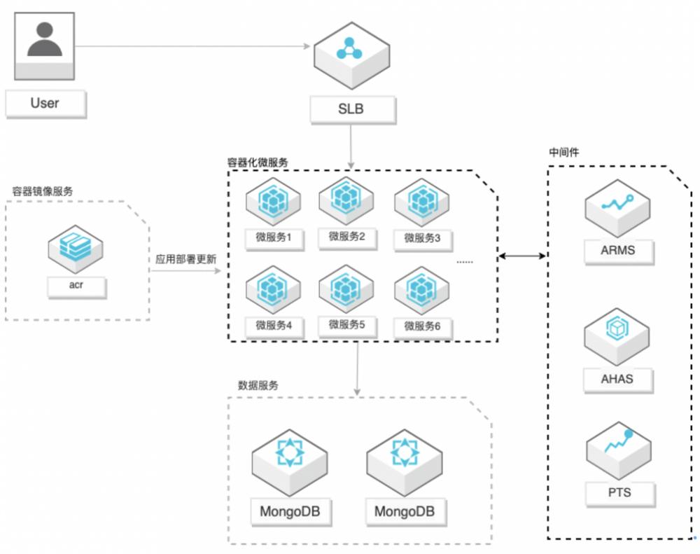 阿里云容器服务的微服务应用出现问题怎么定位?插图