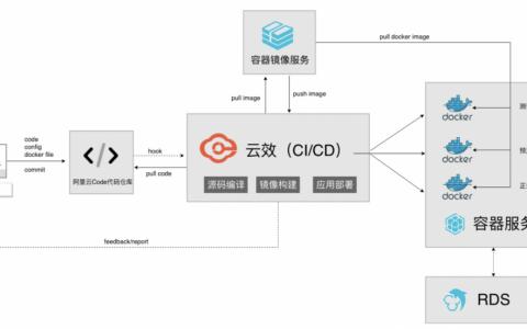 容器应用DevOps for ACK集群是什么?