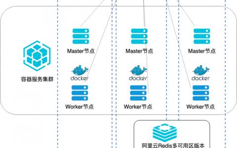 怎么让容器服务Kubernetes(ACK)结合阿里云上的其他产品构建跨可用区的高可用的应用场景