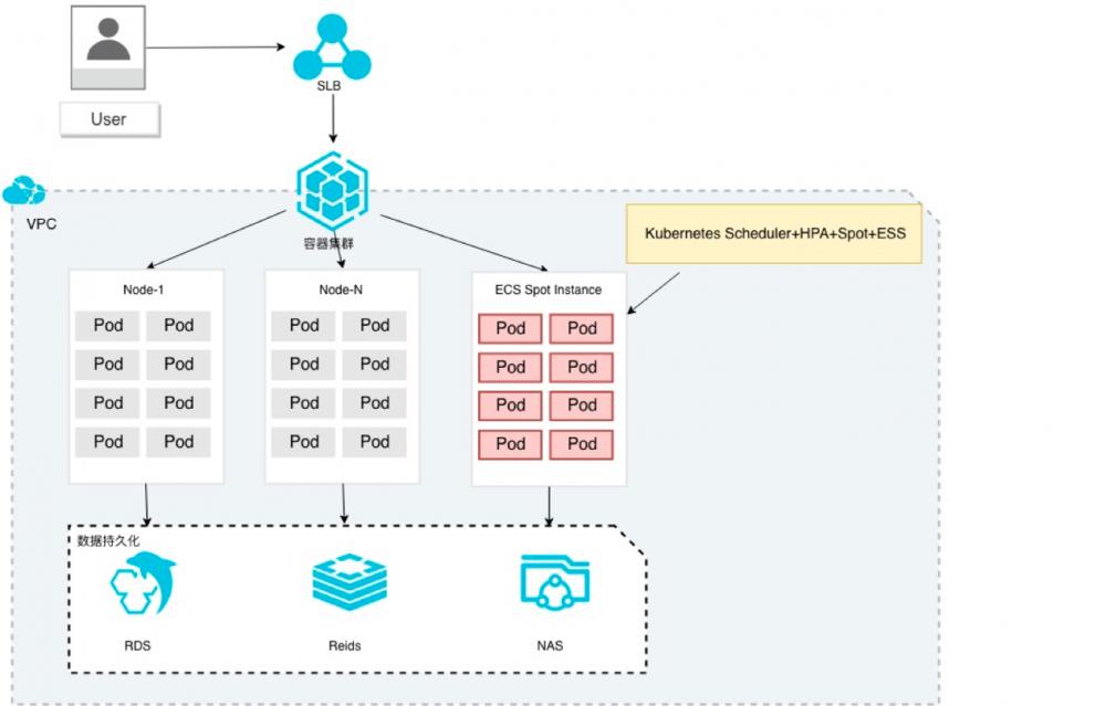 容器服务Kubernetes版(ACK)集群低成本高弹性架构是什么?插图