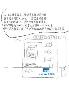 阿里云ECS第七代服务器简笔画